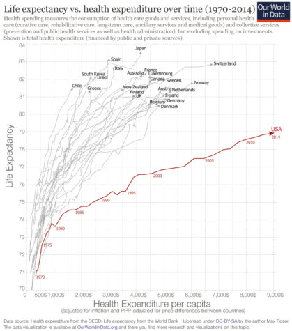 Graph demonstrating health expenditure per capita vs. average life expectancy from 1970-2014. Data source: health expenditure from the OECD, life expectancy from the World Bank. Licensed under CC-BY-SA by the author Max Roser.