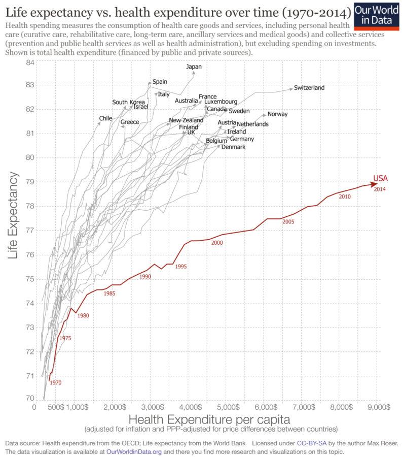 U.S. healthcare is failing its people