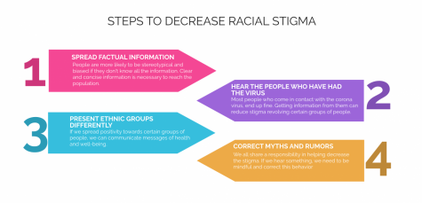This visual is showing steps that we can do as a society to decrease racial stigma around the coronavirus.