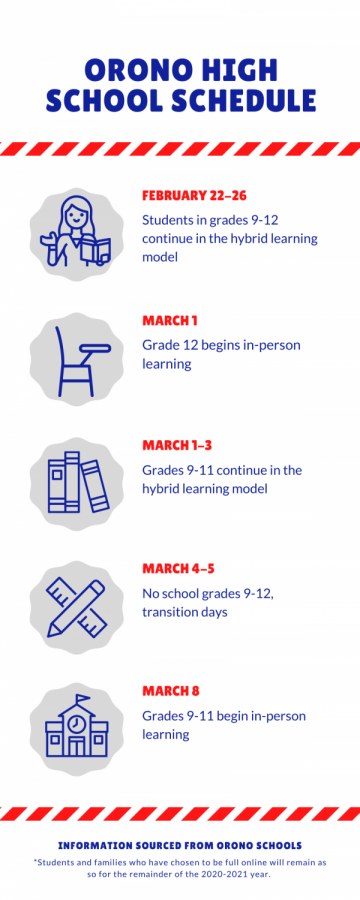 Timeline+of+the+return+to+full+in-person+learning+for+Orono+High+School.