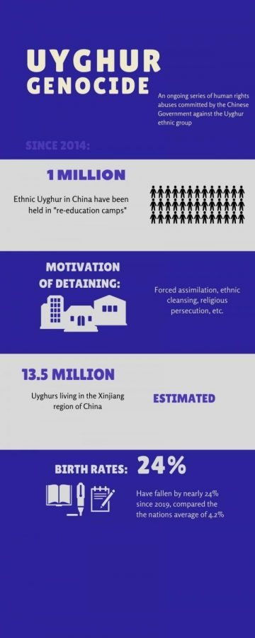 This infographic shows the horrific statistics currently occurring against the Uyghur ethnic group of China.
